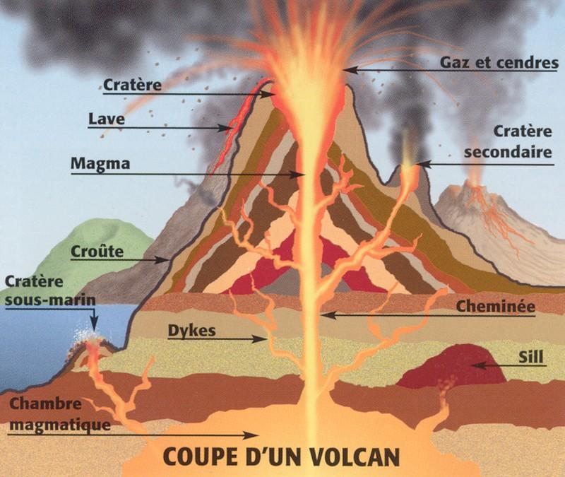 Introduction volcans et sciences de la terre arnaud for Chambre magmatique