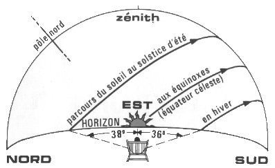 Les trajectoires du soleil technique l 39 astronomie - Lever et coucher du soleil est ouest ...